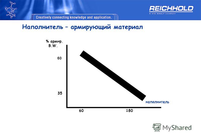 Наполнитель – армирующий материал % армир. B.W. 35 наполнитель 60 180 60