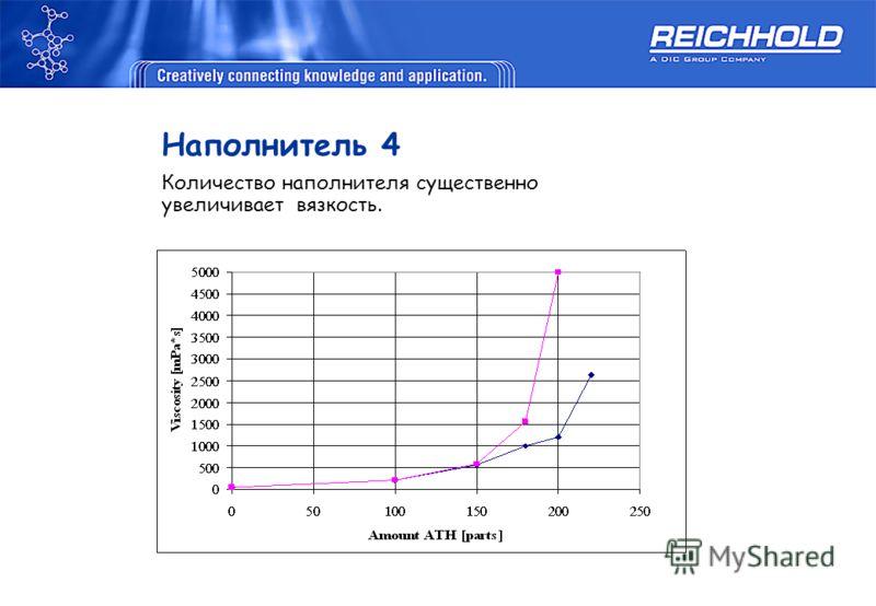 Наполнитель 4 Количество наполнителя существенно увеличивает вязкость.
