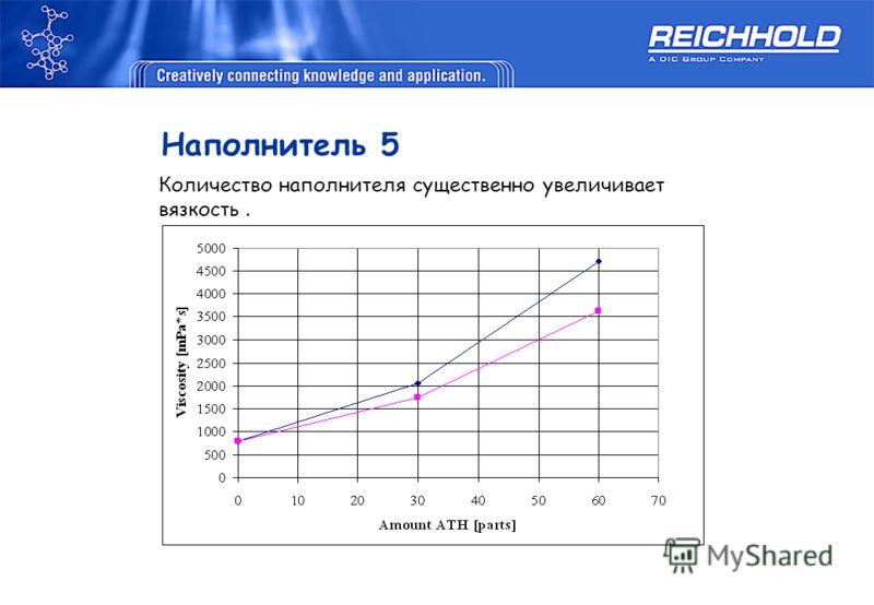 Наполнитель 5 Количество наполнителя существенно увеличивает вязкость.