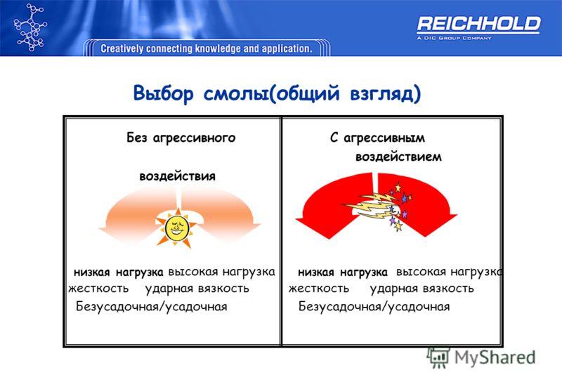 Выбор смолы(общий взгляд) Без агрессивного С агрессивным воздействием воздействия низкая нагрузка высокая нагрузка низкая нагрузка высокая нагрузка жесткость ударная вязкость жесткость ударная вязкость Безусадочная/усадочная Безусадочная/усадочная