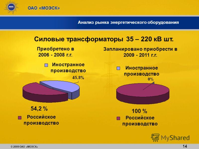 © 2009 ОАО «МОЭСК» ОАО «МОЭСК» 14 Анализ рынка энергетического оборудования Силовые трансформаторы 35 – 220 кВ шт. Приобретено в 2006 - 2008 г.г. Российское производство 54,2 % Запланировано приобрести в 2009 - 2011 г.г. 100 % 14 Иностранное производ