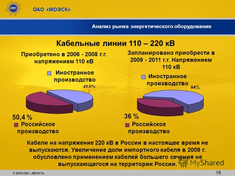 © 2009 ОАО «МОЭСК» ОАО «МОЭСК» Анализ рынка энергетического оборудования Кабельные линии 110 – 220 кВ Приобретено в 2006 - 2008 г.г. напряжением 110 кВ Российское производство 50,4 % Запланировано приобрести в 2009 - 2011 г.г. Напряжением 110 кВ 36 %