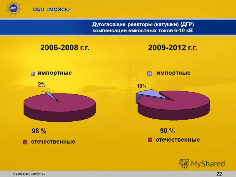 © 2009 ОАО «МОЭСК» ОАО «МОЭСК» 22 Дугогасящие реакторы (катушки) (ДГР) компенсации емкостных токов 6-10 кВ 2006-2008 г.г. отечественные 98 % 90 % 22 импортные отечественные 2009-2012 г.г.