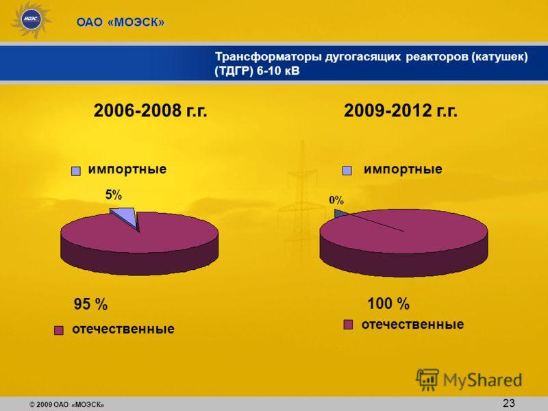 © 2009 ОАО «МОЭСК» ОАО «МОЭСК» Трансформаторы дугогасящих реакторов (катушек) (ТДГР) 6-10 кВ 2006-2008 г.г. отечественные 95 % 100 % 23 импортные отечественные 2009-2012 г.г.