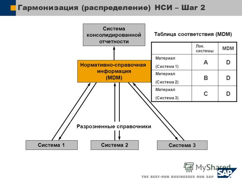 Гармонизация (распределение) НСИ – Шаг 2 Нормативно-справочная информация (MDM) Система 1Система 2 Система 3 Система консолидированной отчетности Лок. cистемы MDM Материал (Система 1) AD Материал (Система 2) BD Материал (Система 3) CD Таблица соответ