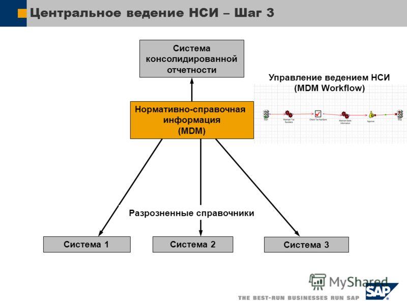 Центральное ведение НСИ – Шаг 3 Нормативно-справочная информация (MDM) Система 1Система 2 Система 3 Система консолидированной отчетности Управление ведением НСИ (MDM Workflow) Разрозненные справочники