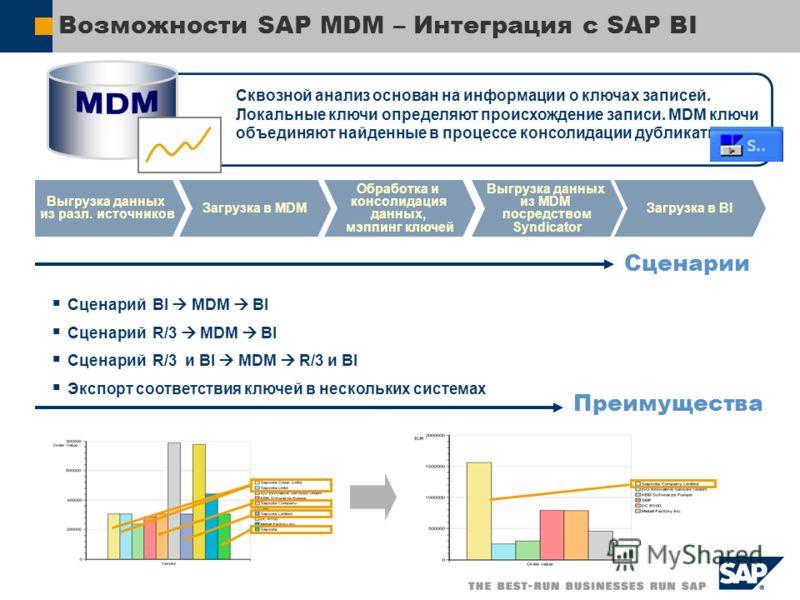 Возможности SAP MDM – Интеграция с SAP BI Сквозной анализ основан на информации о ключах записей. Локальные ключи определяют происхождение записи. MDM ключи объединяют найденные в процессе консолидации дубликаты. Загрузка в MDM Выгрузка данных из раз
