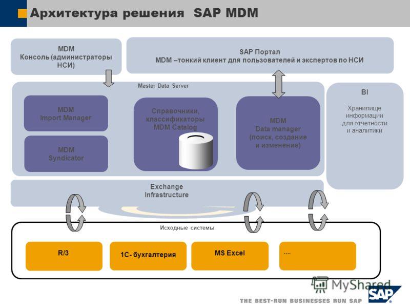 Архитектура решения SAP MDM SAP Портал MDM –тонкий клиент для пользователей и экспертов по НСИ MDM Консоль (администраторы НСИ) BI Хранилище информации для отчетности и аналитики Master Data Server MDM Import Manager MDM Data manager (поиск, создание