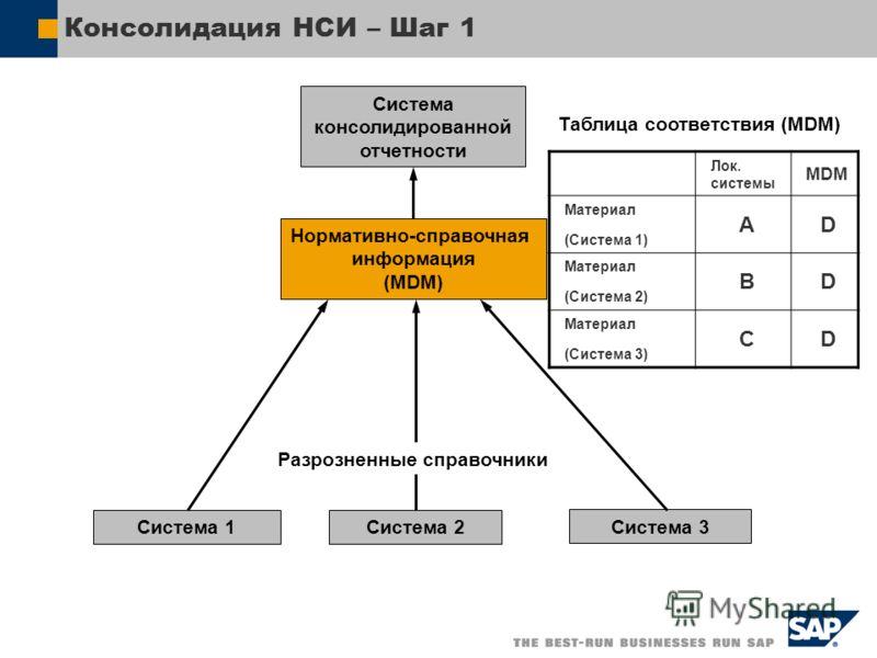 Консолидация НСИ – Шаг 1 Нормативно-справочная информация (MDM) Система 1Система 2 Система 3 Система консолидированной отчетности Лок. cистемы MDM Материал (Система 1) AD Материал (Система 2) BD Материал (Система 3) CD Таблица соответствия (MDM) Разр