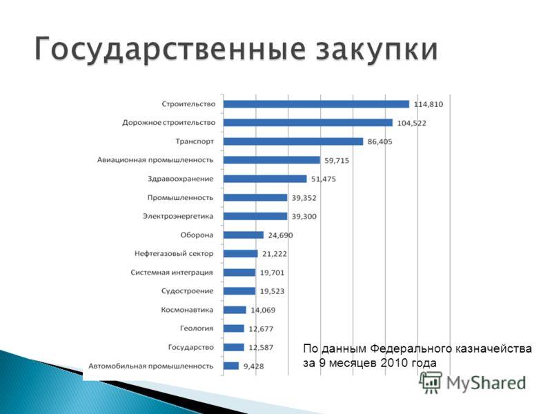 По данным Федерального казначейства за 9 месяцев 2010 года