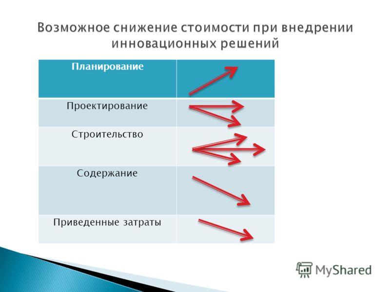 Планирование Проектирование Строительство Содержание Приведенные затраты