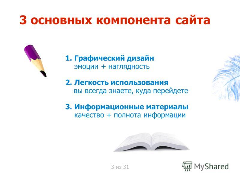 3 основных компонента сайта 1. Графический дизайн эмоции + наглядность 2. Легкость использования вы всегда знаете, куда перейдете 3. Информационные материалы качество + полнота информации 3 из 31
