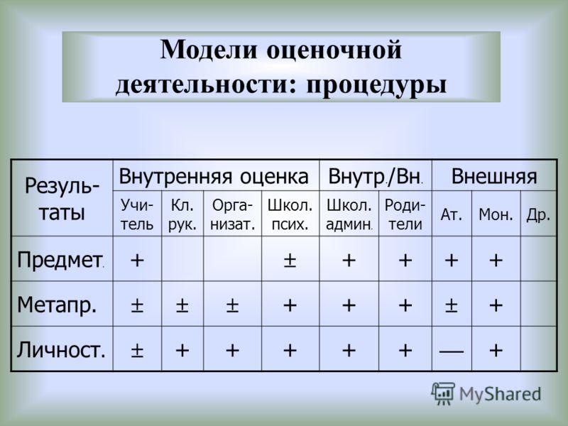 Модели оценочной деятельности: процедуры Резуль- таты Внутренняя оценкаВнутр. /Вн. Внешняя Учи- тель Кл. рук. Орга- низат. Школ. псих. Школ. админ. Роди- тели Ат.Мон.Др. Предмет. + ++++ Метапр. +++ + Личност. +++++ +