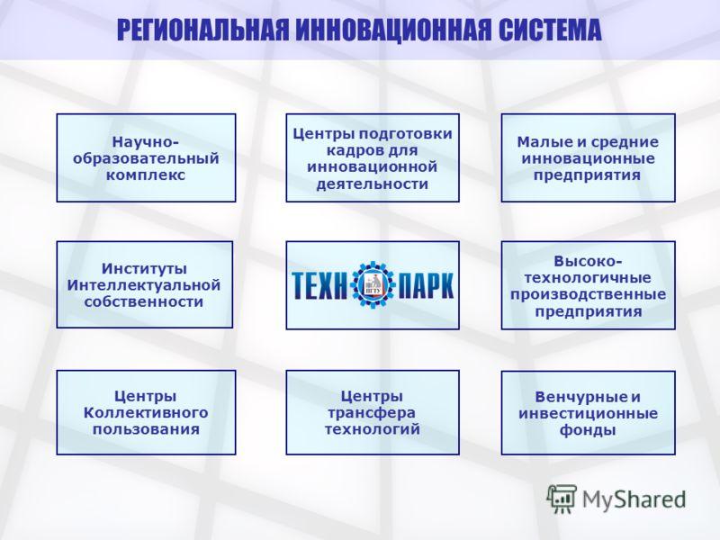 Научно- образовательный комплекс Центры подготовки кадров для инновационной деятельности Малые и средние инновационные предприятия Высоко- технологичные производственные предприятия Венчурные и инвестиционные фонды Центры трансфера технологий Центры