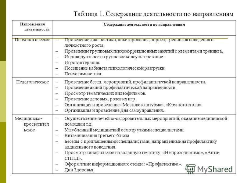 Таблица 1. Содержание деятельности по направлениям Направления деятельности Содержание деятельности по направлениям Психологическое Проведение диагностики, анкетирования, опроса, тренингов поведения и личностного роста. Проведение групповых психокорр