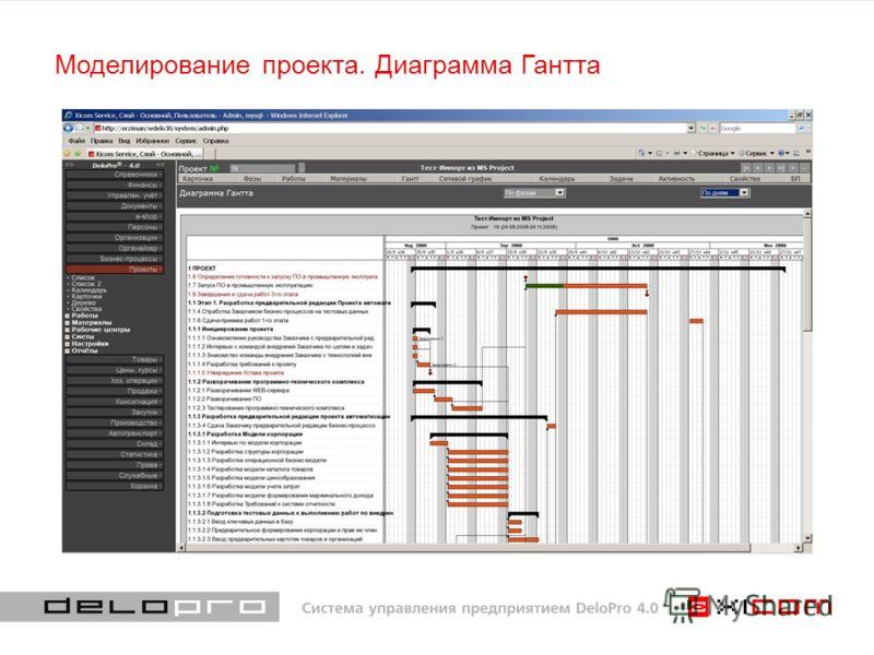 Моделирование проекта. Диаграмма Гантта