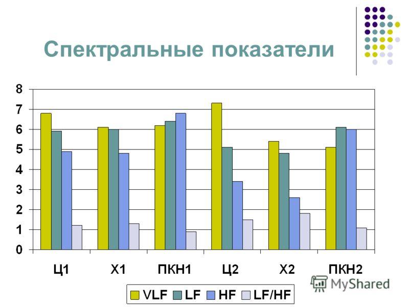 Спектральные показатели