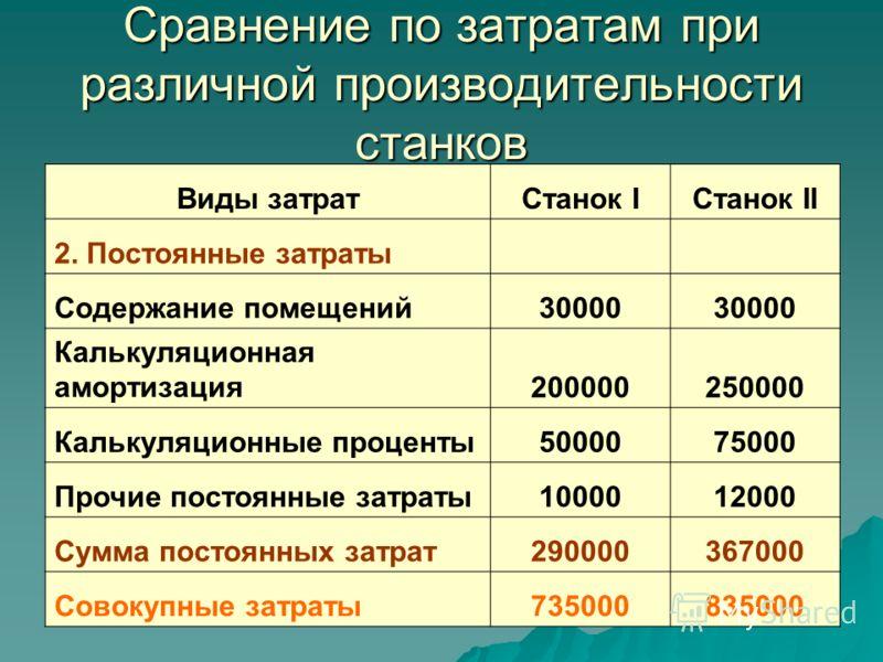 Сравнение по затратам при различной производительности станков Виды затратСтанок IСтанок II 2. Постоянные затраты Содержание помещений30000 Калькуляционная амортизация200000250000 Калькуляционные проценты5000075000 Прочие постоянные затраты1000012000