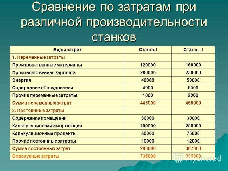 Сравнение по затратам при различной производительности станков Виды затратСтанок IСтанок II 1. Переменные затраты Производственные материалы120000160000 Производственная зарплата280000250000 Энергия4000050000 Содержание оборудования40006000 Прочие пе