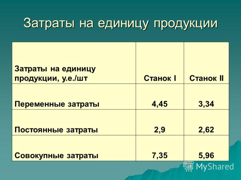 Затраты на единицу продукции Затраты на единицу продукции, у.е./штСтанок IСтанок II Переменные затраты4,453,34 Постоянные затраты2,92,62 Совокупные затраты7,355,96