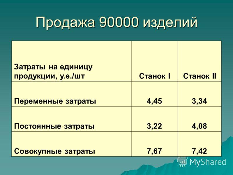 Продажа 90000 изделий Затраты на единицу продукции, у.е./штСтанок IСтанок II Переменные затраты4,453,34 Постоянные затраты3,224,08 Совокупные затраты7,677,42