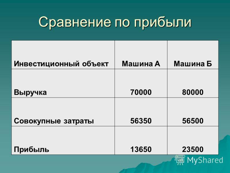 Сравнение по прибыли Инвестиционный объектМашина АМашина Б Выручка7000080000 Совокупные затраты5635056500 Прибыль1365023500