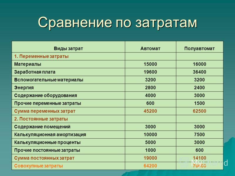 Сравнение по затратам Виды затратАвтоматПолуавтомат 1. Переменные затраты Материалы1500016000 Заработная плата1960036400 Вспомогательные материалы3200 Энергия28002400 Содержание оборудования40003000 Прочие переменные затраты6001500 Сумма переменных з
