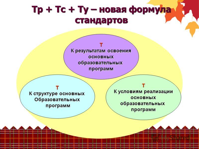 Т К структуре основных Образовательных программ программ Т К результатам освоения основныхобразовательныхпрограмм Т К условиям реализации основныхобразовательныхпрограмм Тр + Тс + Ту – новая формула стандартов