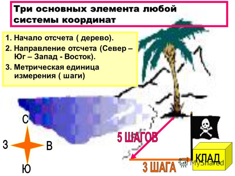 Три основных элемента любой системы координат 1. Начало отсчета ( дерево). 2. Направление отсчета (Север – Юг – Запад - Восток). 3. Метрическая единица измерения ( шаги)