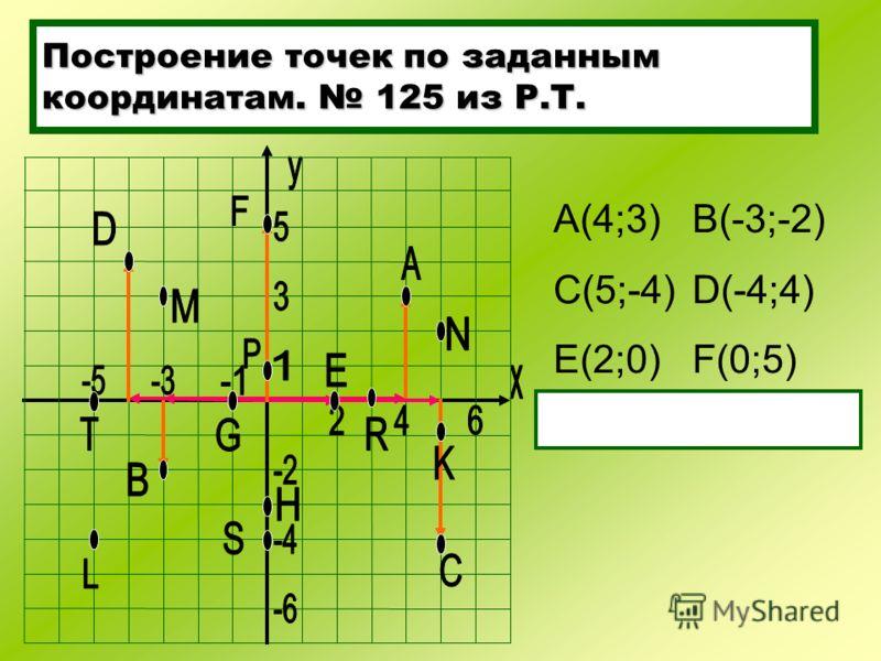 Построение точек по заданным координатам. 125 из Р.Т. А(4;3)B(-3;-2) C(5;-4)D(-4;4) E(2;0)F(0;5)