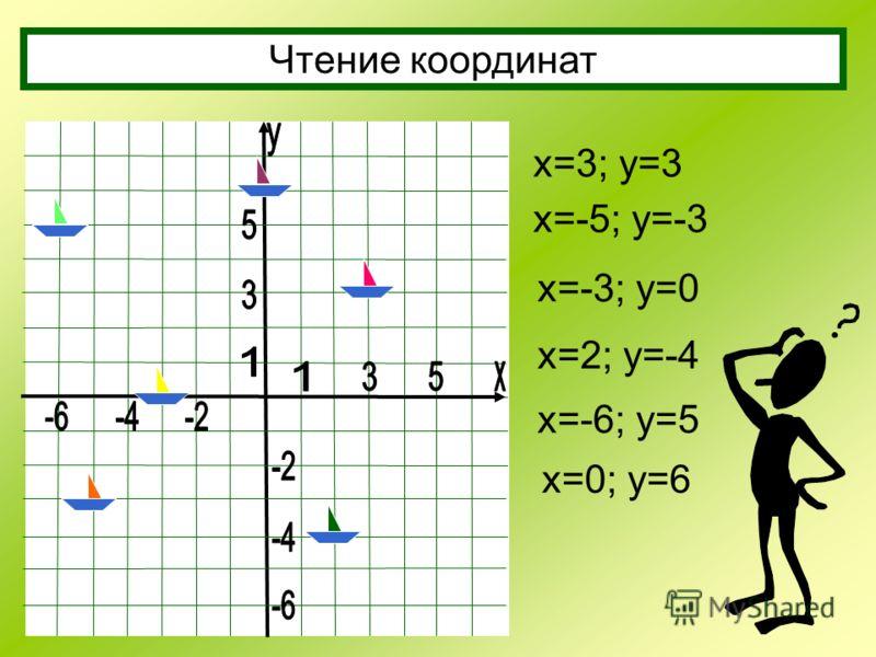 Чтение координат х=3; у=3 х=-5; у=-3 х=-3; у=0 х=2; у=-4 х=-6; у=5 х=0; у=6
