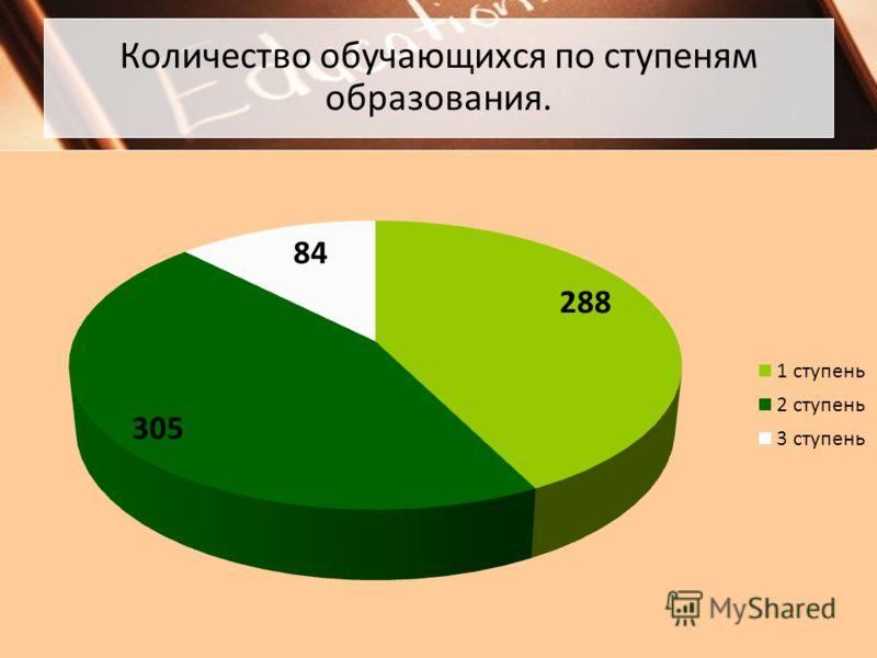 Количество обучающихся по ступеням образования.