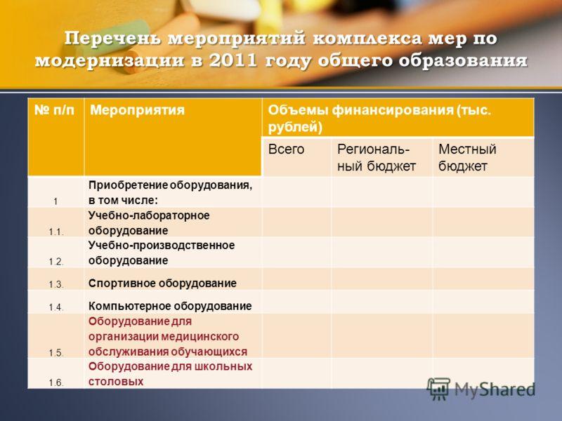 п/пМероприятияОбъемы финансирования (тыс. рублей) ВсегоРегиональ- ный бюджет Местный бюджет 1 Приобретение оборудования, в том числе: 1.1. Учебно-лабораторное оборудование 1.2. Учебно-производственное оборудование 1.3. Спортивное оборудование 1.4. Ко