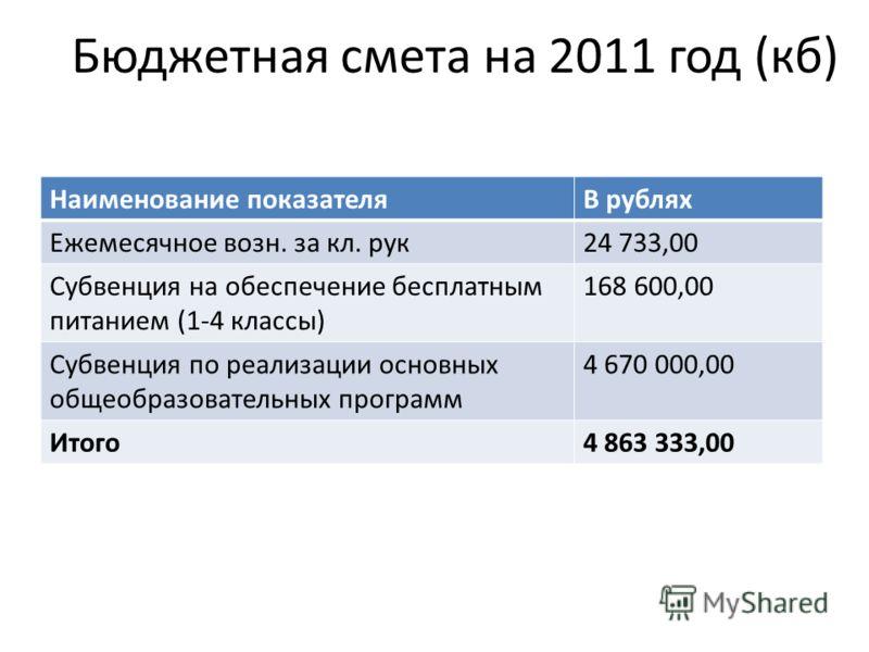 Бюджетная смета на 2011 год (кб) Наименование показателяВ рублях Ежемесячное возн. за кл. рук24 733,00 Субвенция на обеспечение бесплатным питанием (1-4 классы) 168 600,00 Субвенция по реализации основных общеобразовательных программ 4 670 000,00 Ито