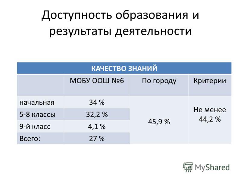 Доступность образования и результаты деятельности КАЧЕСТВО ЗНАНИЙ МОБУ ООШ 6По городуКритерии начальная34 % 45,9 % Не менее 44,2 % 5-8 классы32,2 % 9-й класс4,1 % Всего:27 %