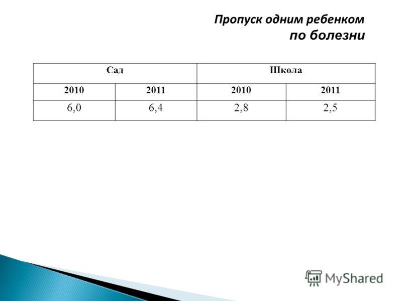 СадШкола 2010201120102011 6,06,42,82,5 Пропуск одним ребенком по болезни