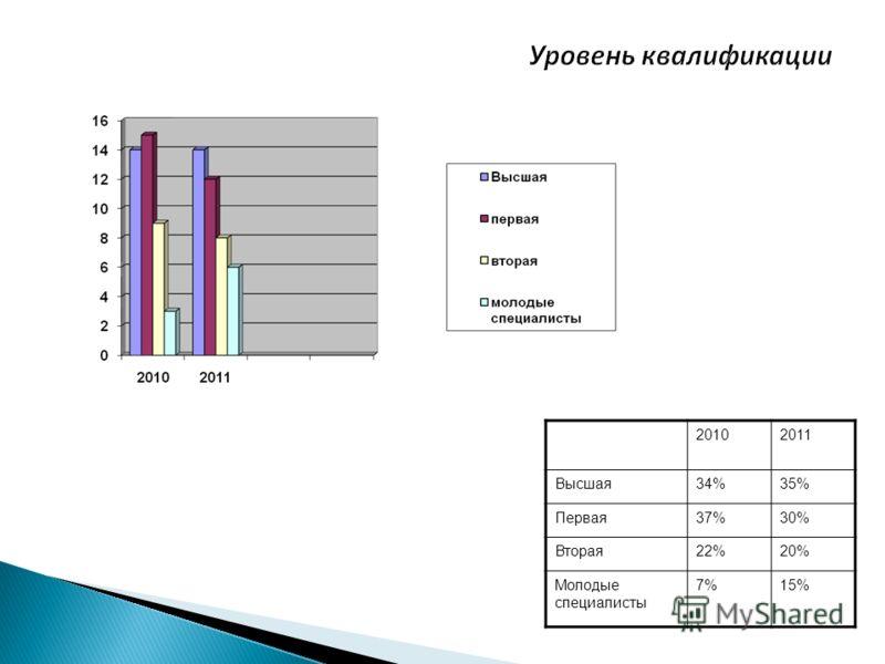 20102011 Высшая34%35% Первая37%30% Вторая22%20% Молодые специалисты 7%15%