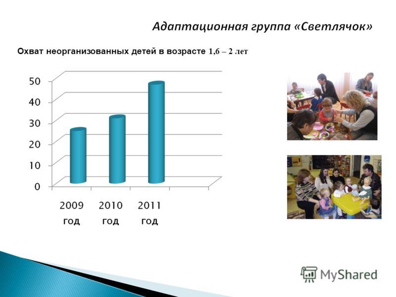 Охват неорганизованных детей в возрасте 1,6 – 2 лет