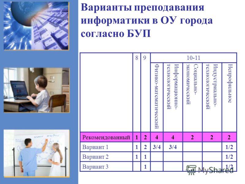 Варианты преподавания информатики в ОУ города согласно БУП 8910-11 Физико-математическийИнформационно-технологическийСоциально-экономическийИндустриально-технологическийНепрофильное Рекомендованный1244222 Вариант 1123/4 1/2 Вариант 2111/2 Вариант 311