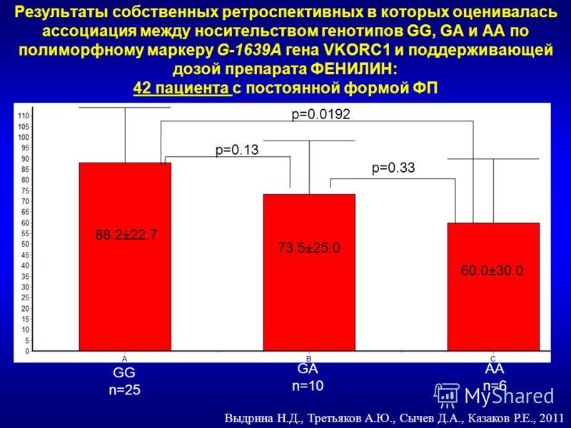 Результаты собственных ретроспективных в которых оценивалась ассоциация между носительством генотипов GG, GA и AA по полиморфному маркеру G-1639A гена VKORC1 и поддерживающей дозой препарата ФЕНИЛИН: 42 пациента с постоянной формой ФП Выдрина Н.Д., Т
