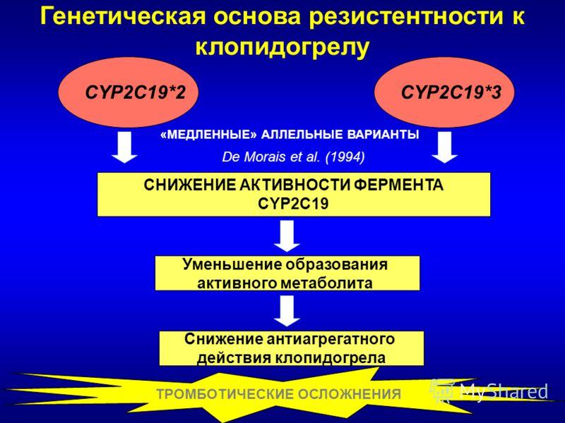 Генетическая основа резистентности к клопидогрелу CYP2C19*2CYP2C19*3 СНИЖЕНИЕ АКТИВНОСТИ ФЕРМЕНТА CYP2C19 «МЕДЛЕННЫЕ» АЛЛЕЛЬНЫЕ ВАРИАНТЫ Уменьшение образования активного метаболита Снижение антиагрегатного действия клопидогрела ТРОМБОТИЧЕСКИЕ ОСЛОЖНЕ