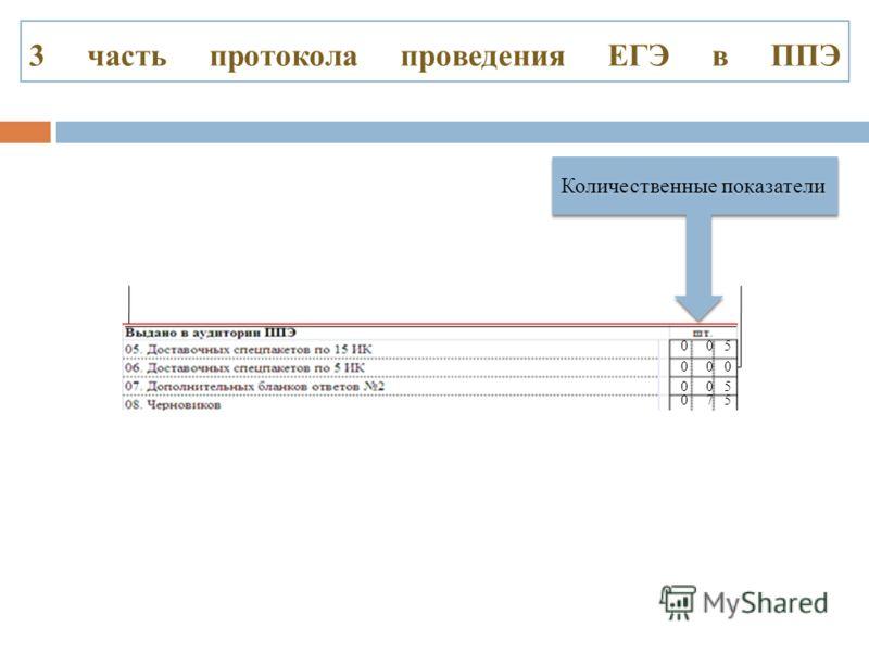 3 часть протокола проведения ЕГЭ в ППЭ Количественные показатели 0 0 5 0 0 0 0 0 5 0 7 5
