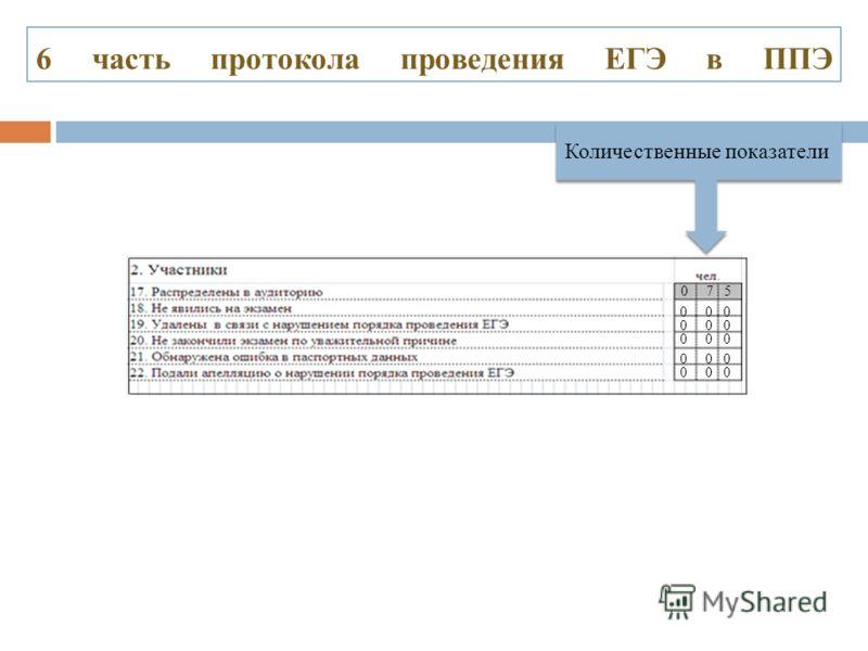 6 часть протокола проведения ЕГЭ в ППЭ Количественные показатели 0 7 5 0 0 0