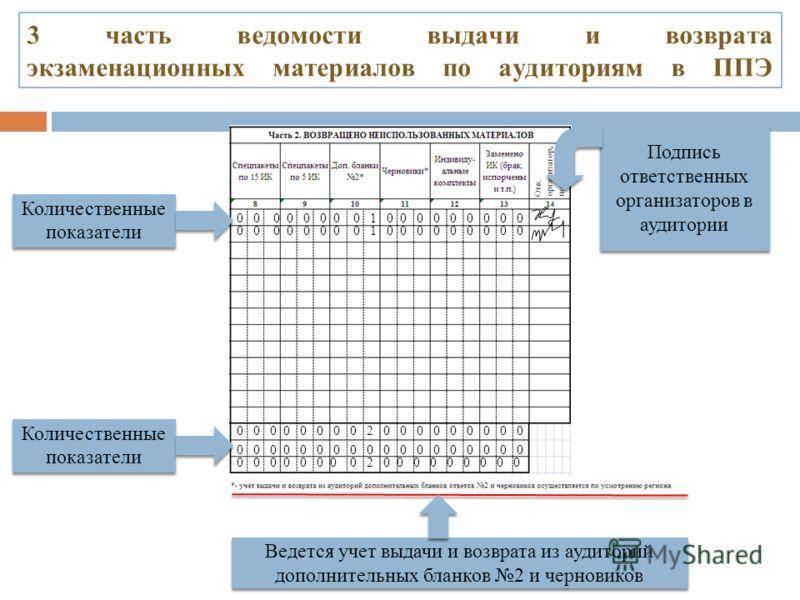 3 часть ведомости выдачи и возврата экзаменационных материалов по аудиториям в ППЭ Подпись ответственных организаторов в аудитории 0 0 0 0 0 0 0 0 1 0 0 0 0 0 0 0 0 0 0 0 0 0 0 0 0 0 2 0 0 0 0 0 0 0 0 0 0 0 0 0 0 0 0 0 0 0 0 0 0 0 0 0 0 0 0 0 0 0 0 0