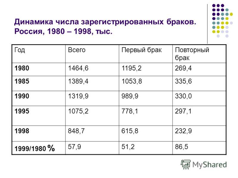 Динамика числа зарегистрированных браков. Россия, 1980 – 1998, тыс. ГодВсегоПервый бракПовторный брак 19801464,61195,2269,4 19851389,41053,8335,6 19901319,9989,9330,0 19951075,2778,1297,1 1998848,7615,8232,9 1999/1980 % 57,951,286,5