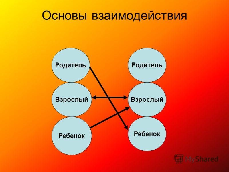 Родитель Взрослый Ребенок Основы взаимодействия Родитель Взрослый Ребенок