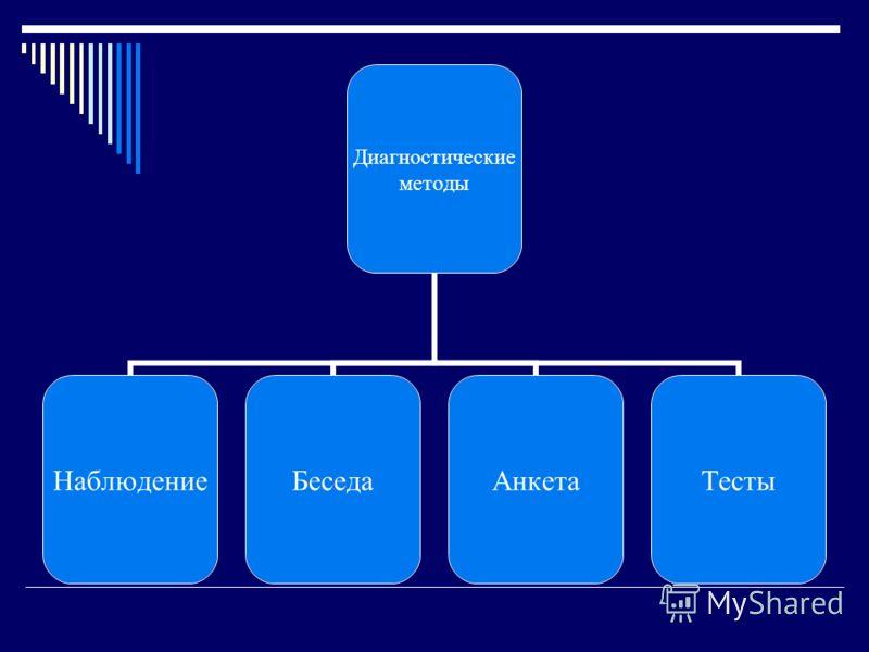 Диагностические методы НаблюдениеБеседаАнкетаТесты