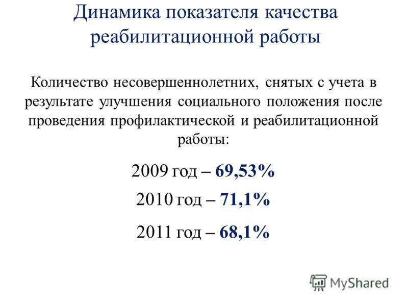 Динамика показателя качества реабилитационной работы Количество несовершеннолетних, снятых с учета в результате улучшения социального положения после проведения профилактической и реабилитационной работы: 2009 год – 69,53% 2010 год – 71,1% 2011 год –