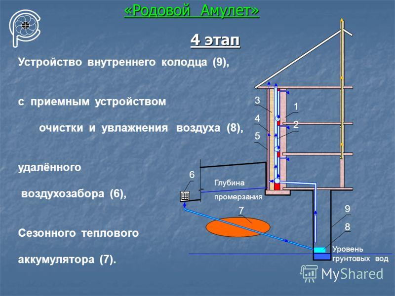 «Родовой Амулет» Устройство внутреннего колодца (9), с приемным устройством очистки и увлажнения воздуха (8), удалённого воздухозабора (6), Сезонного теплового аккумулятора (7). Уровень грунтовых вод 345345 9898 1212 6 7 Глубина промерзания 4 этап
