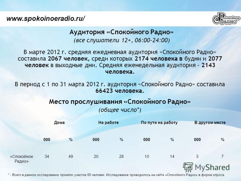 Аудитория «Спокойного Радио» (все слушатели 12+, 06:00-24:00) www.spokoinoeradio.ru/ В марте 2012 г. средняя ежедневная аудитория «Спокойного Радио» составила 2067 человек, среди которых 2174 человека в будни и 2077 человек в выходные дни. Средняя еж